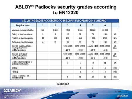 ABLOY® Padlocks security grades according to EN12320