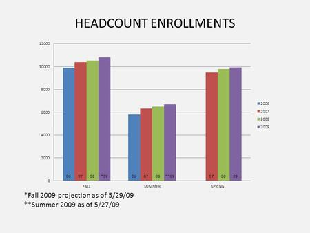 HEADCOUNT ENROLLMENTS *Fall 2009 projection as of 5/29/09 **Summer 2009 as of 5/27/09.