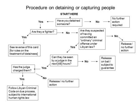 "Procedure on detaining or capturing people Have you detained someone? Are they a fighter? Are they suspected of having committed an ""ordinary"" criminal."