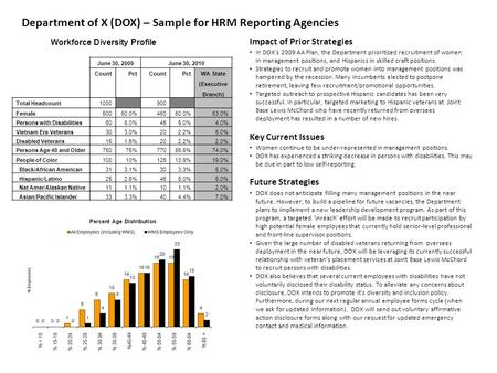 Department of X (DOX) – Sample for HRM Reporting Agencies Workforce Diversity Profile June 30, 2009June 30, 2010 CountPctCountPct WA State (Executive Branch)