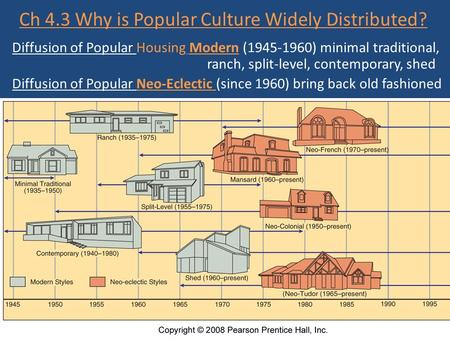 Ch 4.3 Why is Popular Culture Widely Distributed? Diffusion of Popular Housing Modern (1945-1960) minimal traditional, ranch, split-level, contemporary,