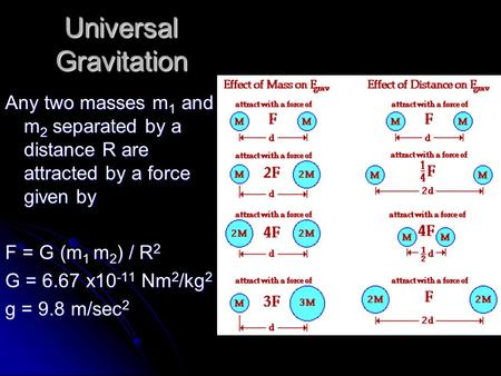 Universal Gravitation Any two masses m 1 and m 2 separated by a distance R are attracted by a force given by F = G (m 1 m 2 ) / R 2 G = 6.67 x10 -11 Nm.