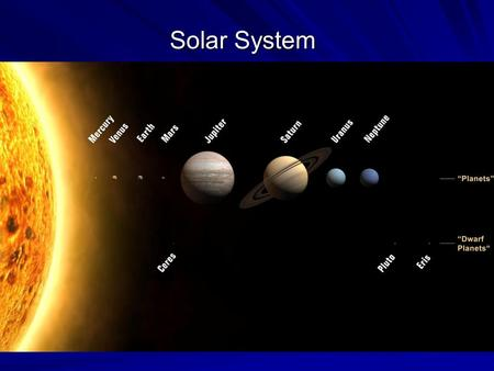 Solar System. Inner Planets Terrestrial planets – The four closest planets to the sun. (The rock planets) - Mercury - Venus - Earth - Mars.