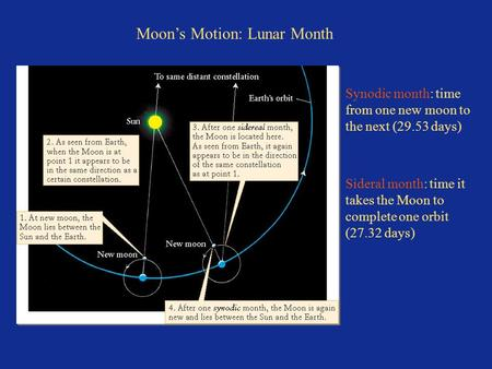 Moon's Motion: Lunar Month Synodic month: time from one new moon to the next (29.53 days) Sideral month: time it takes the Moon to complete one orbit (27.32.