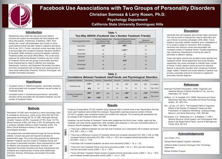 Results A majority of respondents (67.4%) reported using Facebook daily to several times a day. Respondents that had never used Facebook were omitted from.