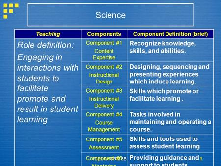 CEDA FORM 3B1 TeachingComponentsComponent Definition (brief) Role definition: Engaging in interactions with students to facilitate promote and result in.