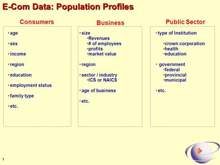 1 E-Com Data: Population Profiles age sex income region education employment status family type etc. Consumers size Revenues # of employees profits market.