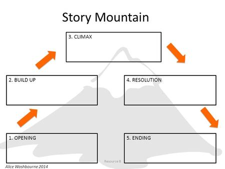 Story Mountain 1. OPENING 2. BUILD UP 3. CLIMAX 4. RESOLUTION 5. ENDING Alice Washbourne 2014 Resource 8.