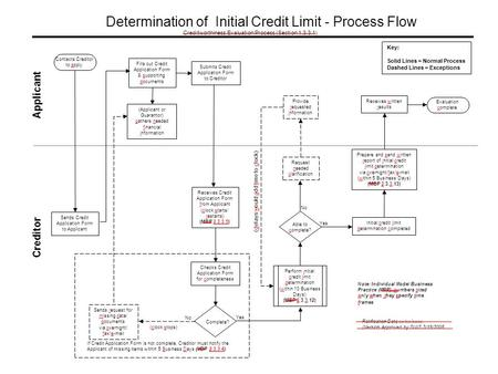 No (clock stops) Yes No Yes Determination of Initial Credit Limit - Process Flow Creditworthiness Evaluation Process (Section 1.3.3.1) Applicant Creditor.
