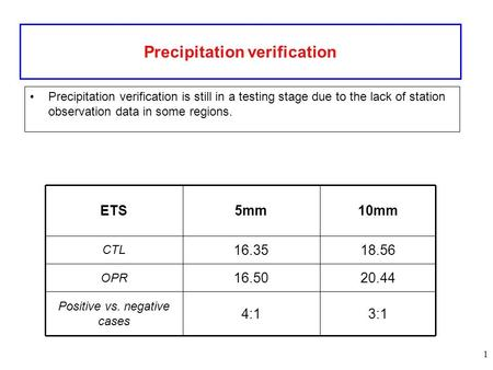 1 Precipitation verification Precipitation verification is still in a testing stage due to the lack of station observation data in some regions. 20.4416.50.
