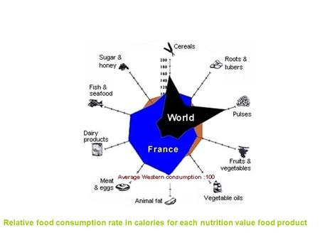 Relative food consumption rate in calories for each nutrition value food product.