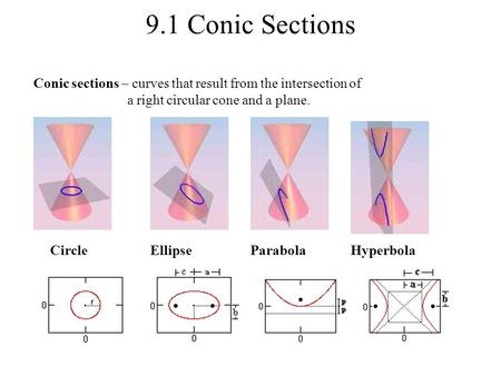 9.1 Conic Sections Conic sections – curves that result from the intersection of a right circular cone and a plane. CircleEllipseParabolaHyperbola.