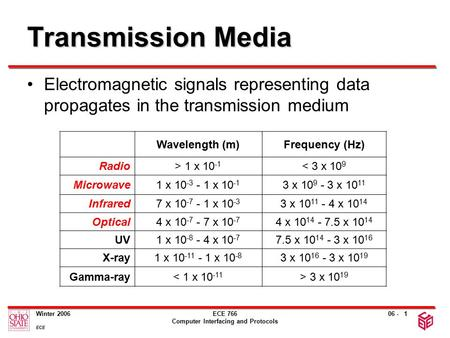 06 - Winter 2006 ECE ECE 766 Computer Interfacing and Protocols 1 Transmission Media Electromagnetic signals representing data propagates in the transmission.