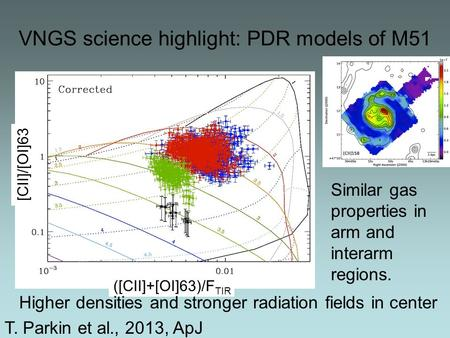 VNGS science highlight: PDR models of M51 [CII]/[OI]63 ([CII]+[OI]63)/F TIR Similar gas properties in arm and interarm regions. Higher densities and stronger.