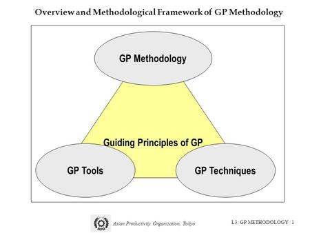 L3: GP METHODOLOGY / 1 Asian Productivity Organization, Tokyo Overview and Methodological Framework of GP Methodology Guiding Principles of GP GP Methodology.