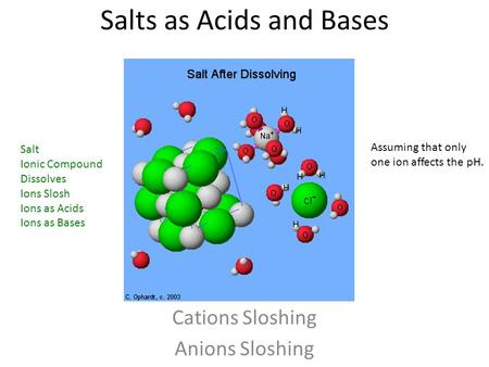 Salts as Acids and Bases Cations Sloshing Anions Sloshing Salt Ionic Compound Dissolves Ions Slosh Ions as Acids Ions as Bases Assuming that only one ion.