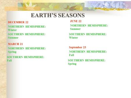 EARTH'S SEASONS DECEMBER 22 NORTHERN HEMISPHERE: Winter SOUTHERN HEMISPHERE: Summer MARCH 21 NORTHERN HEMISPHERE: Spring SOUTHERN HEMISPHERE: Fall JUNE.