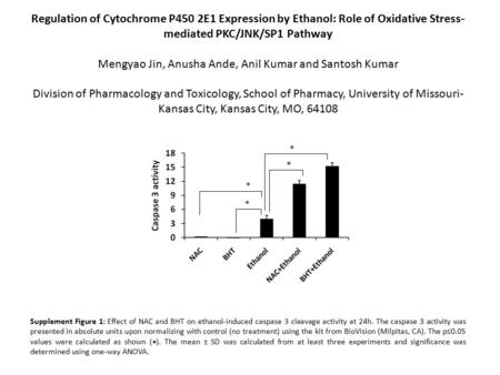 Regulation of Cytochrome P450 2E1 Expression by Ethanol: Role of Oxidative Stress- mediated PKC/JNK/SP1 Pathway Mengyao Jin, Anusha Ande, Anil Kumar and.