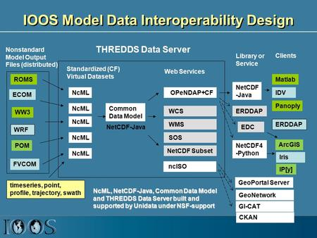 IOOS Model Data Interoperability Design ROMS POM WW3 WRF ECOM NcML Common Data Model OPeNDAP+CF WCS NetCDF Subset THREDDS Data Server Standardized (CF)