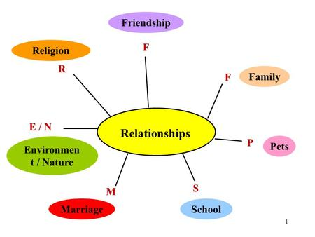 1 Relationships F F P M R Religion Environmen t / Nature E / N Marriage S Family Pets Friendship School.