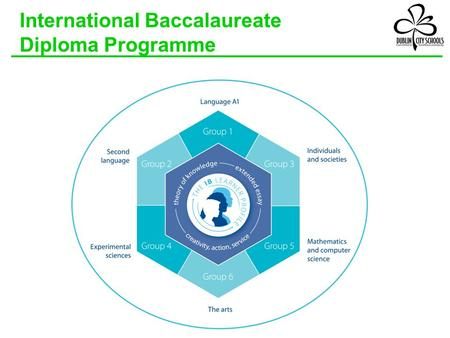 International Baccalaureate Diploma Programme. The IB Curriculum - Two-year curriculum starting junior year - Culminating in end of course exams.