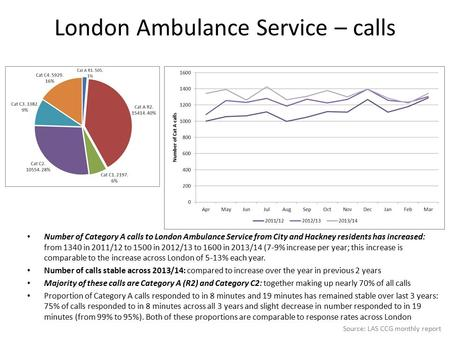 London Ambulance Service – calls Number of Category A calls to London Ambulance Service from City and Hackney residents has increased: from 1340 in 2011/12.