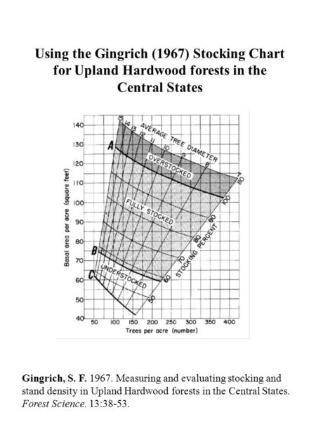 Using the Gingrich (1967) Stocking Chart for Upland Hardwood forests in the Central States Gingrich, S. F. 1967. Measuring and evaluating stocking and.