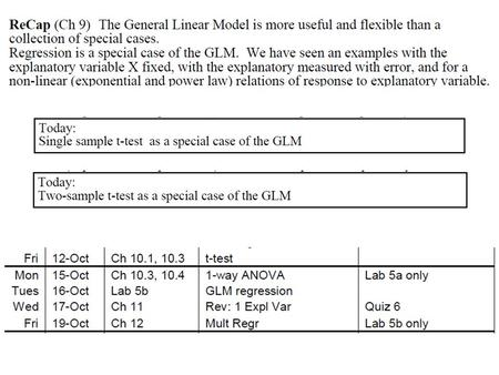 Part III The General Linear Model Chapter 10 GLM. ANOVA.