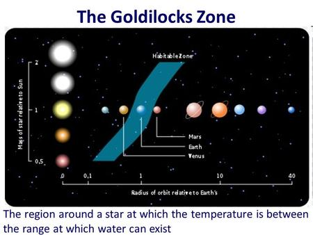 The Goldilocks Zone The region around a star at which the temperature is between the range at which water can exist.