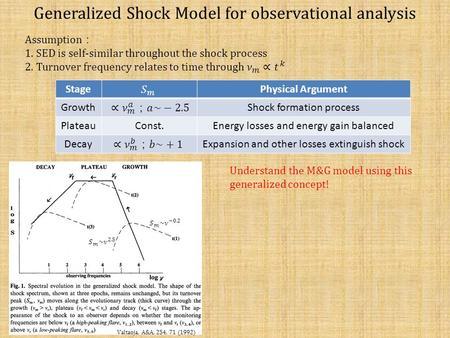 Generalized Shock Model for observational analysis StagePhysical Argument GrowthShock formation process PlateauConst.Energy losses and energy gain balanced.