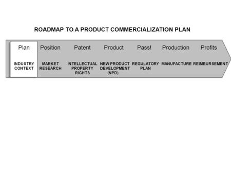 ROADMAP TO A PRODUCT COMMERCIALIZATION PLAN INDUSTRY CONTEXT MARKET RESEARCH INTELLECTUAL PROPERTY RIGHTS NEW PRODUCT DEVELOPMENT (NPD) REGULATORY PLAN.