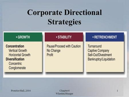 Prentice Hall, 2004Chapter 6 Wheelen/Hunger 1 Corporate Directional Strategies.