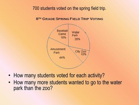 700 students voted on the spring field trip. 8 th Grade Spring Field Trip Voting How many students voted for each activity? How many more students wanted.