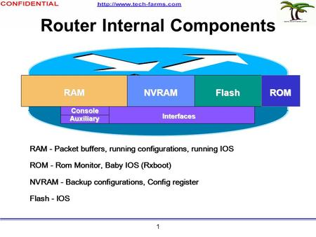 1 Router Internal Components Console Auxiliary Interfaces RAMNVRAMFlashROM RAM - Packet buffers, running configurations, running IOS ROM - Rom Monitor,