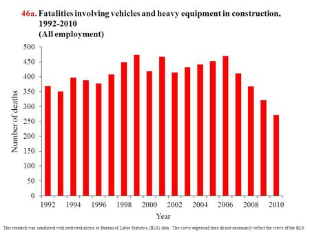 46a. Fatalities involving vehicles and heavy equipment in construction, 1992-2010 (All employment) This research was conducted with restricted access to.