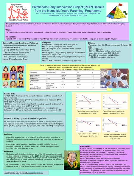 Pathfinders Early Intervention Project (PEIP) Results from the Incredible Years Parenting Programme Prof. Judy Hutchings, Dr Tracey Bywater, Margiad Elen.
