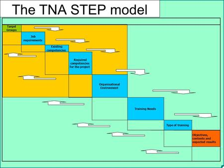 The TNA STEP model Target Groups Job requirements Existing
