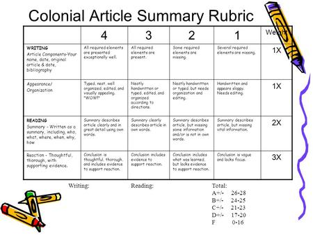 Colonial Article Summary Rubric 4321 Weight WRITING Article Components-Your name, date, original article & date, bibliography All required elements are.