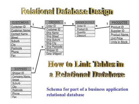 1 n 1 n 1 1 n n Schema for part of a business application relational database.