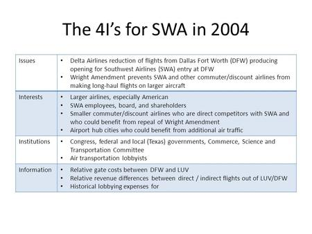 The 4I's for SWA in 2004 Issues Delta Airlines reduction of flights from Dallas Fort Worth (DFW) producing opening for Southwest Airlines (SWA) entry at.