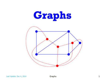Graphs 1 Last Update: Dec 4, 2014. Graphs A graph is a pair (V, E), where – V is a set of nodes, called vertices – E is a collection of pairs of vertices,