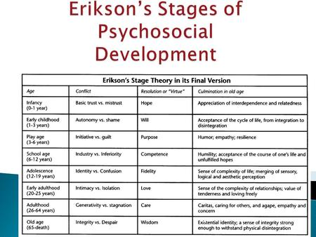 theory of psycosocial development Erik erikson developed the 8 stages of psychosocial development he explained that these stages should be passed through in a healthy individual from infancy to late adulthood each of these stages of development builds on the successful completion of the earlier stages if a person does not successful complete the.