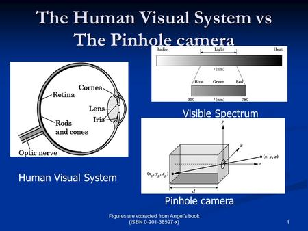 1 Figures are extracted from Angel's book (ISBN 0-201-38597-x) The Human Visual System vs The Pinhole camera Human Visual System Visible Spectrum Pinhole.
