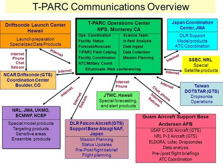 Internet, T-PARC Operations Center NPS, Monterey CA Ops. Coordination Science Team Facility Status In-field Analysis Forecast/Nowcast Data Ingest T-PARC.
