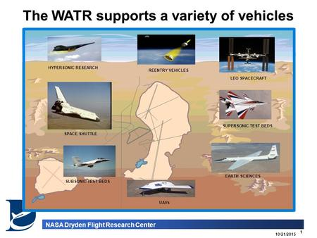 10/21/2015 1 NASA Dryden Flight Research Center SUBSONIC TEST BEDS The WATR supports a variety of vehicles UAVs HYPERSONIC RESEARCH EARTH SCIENCES LEO.