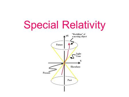 Special Relativity. Objectives State Einstein's postulates Recognize the consequences of Einstein's postulates Calculate the effects of time dilation,