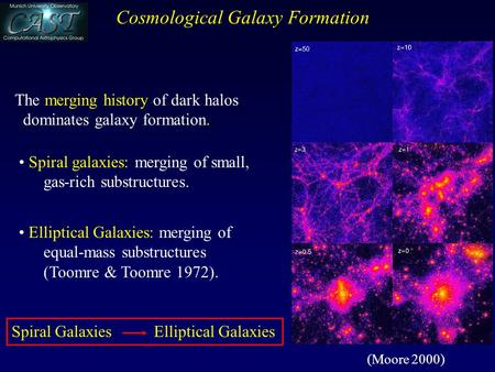 The merging history of dark halos dominates galaxy formation. Spiral galaxies: merging of small, gas-rich substructures. Elliptical Galaxies: merging of.