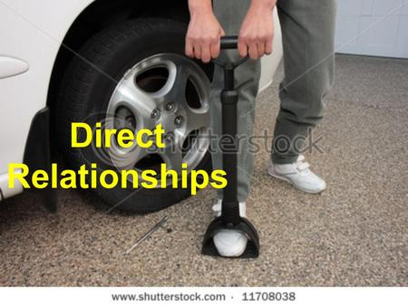 Direct Relationships. Relationships When a certain quantity (say temperature) has an effect on another quantity (say the volume of a gas), there is a.