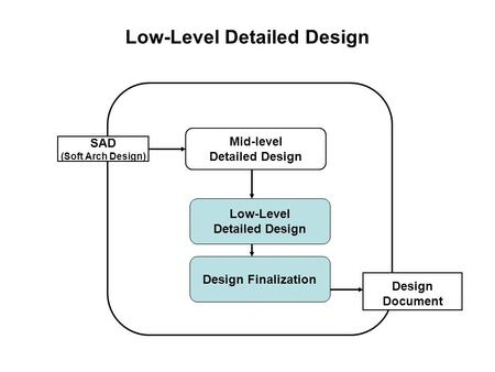 Low-Level Detailed Design SAD (Soft Arch Design) Mid-level Detailed Design Low-Level Detailed Design Design Finalization Design Document.