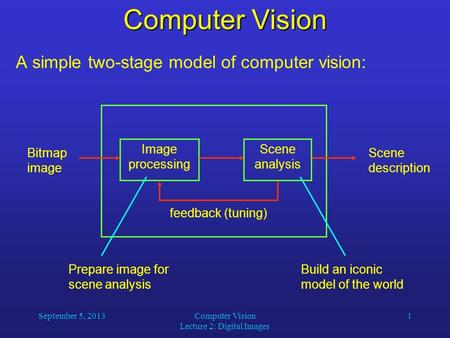 September 5, 2013Computer Vision Lecture 2: Digital Images 1 Computer Vision A simple two-stage model of computer vision: Image processing Scene analysis.